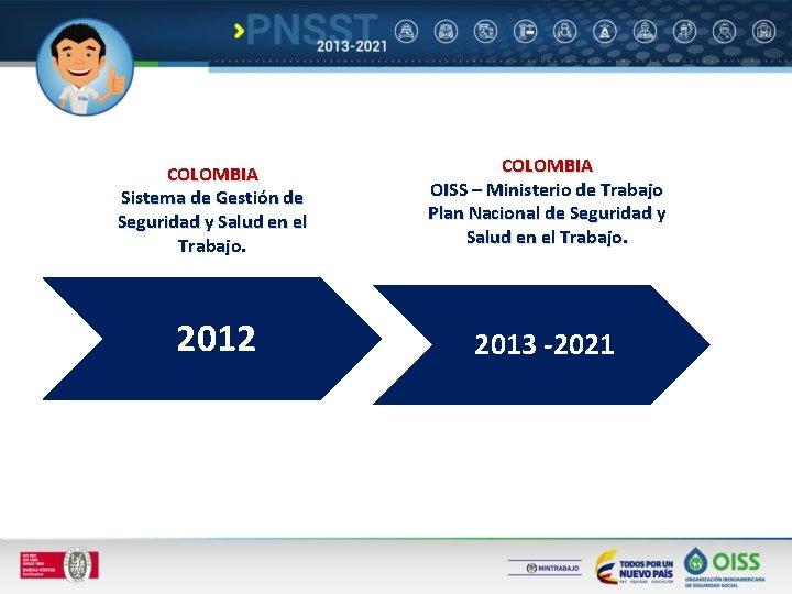 COLOMBIA Sistema de Gestión de Seguridad y Salud en el Trabajo. COLOMBIA OISS –