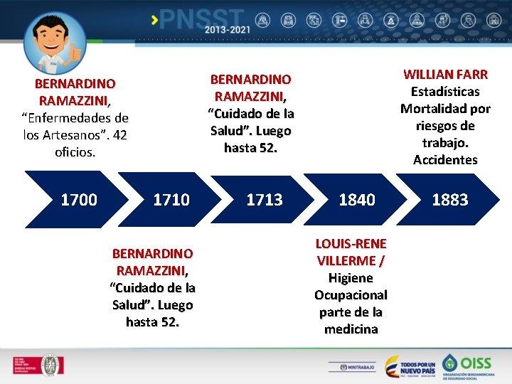 """BERNARDINO RAMAZZINI, """"Enfermedades de los Artesanos"""". 42 oficios. 1700 WILLIAN FARR Estadísticas Mortalidad por"""