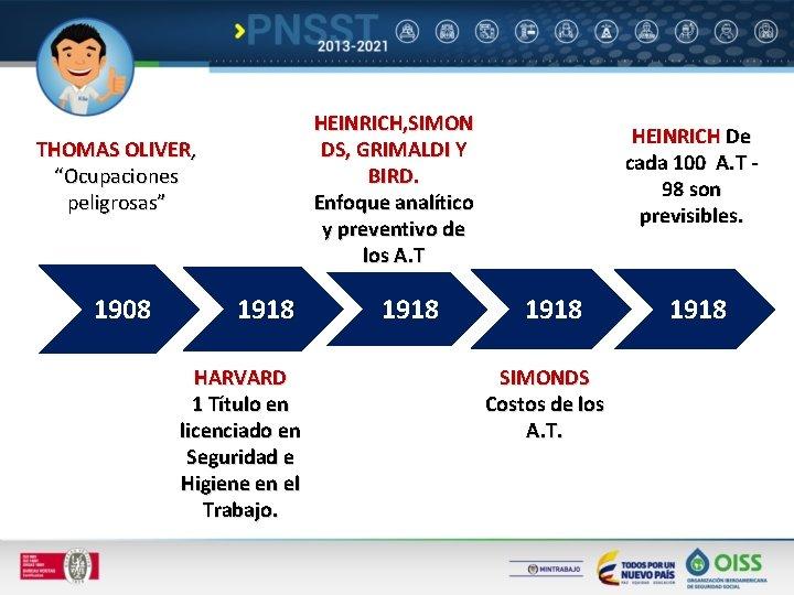 HEINRICH, SIMON DS, GRIMALDI Y BIRD. Enfoque analítico y preventivo de los A. T