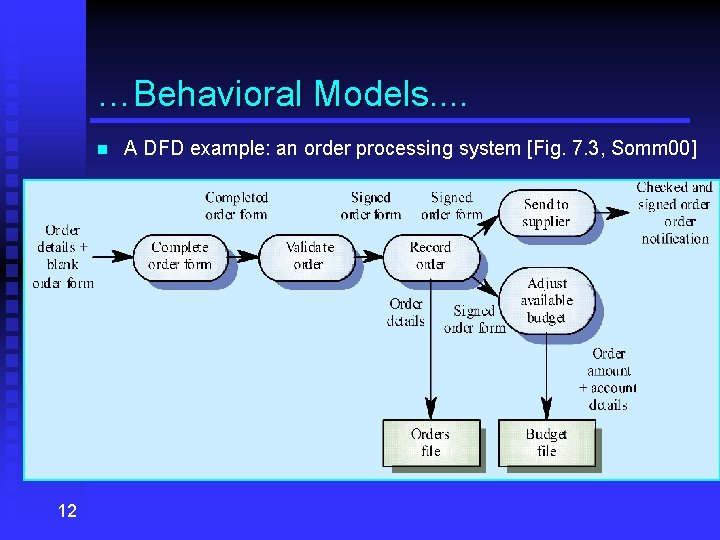 …Behavioral Models. . n 12 A DFD example: an order processing system [Fig. 7.