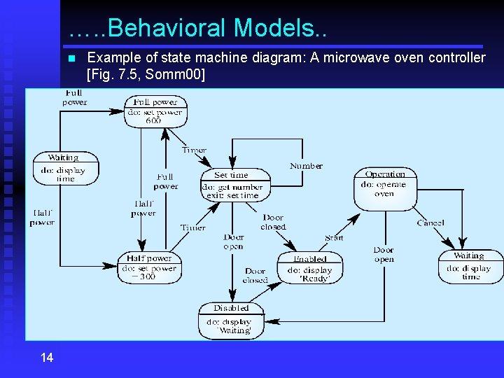 …. . Behavioral Models. . n 14 Example of state machine diagram: A microwave