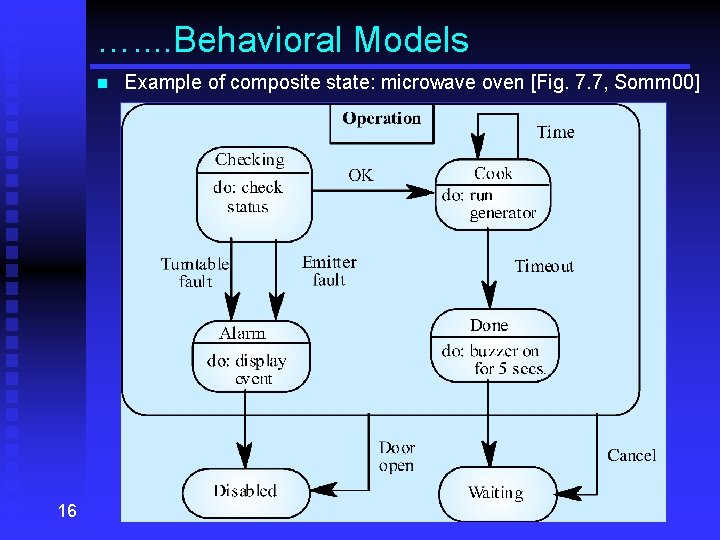 …. . Behavioral Models n 16 Example of composite state: microwave oven [Fig. 7.