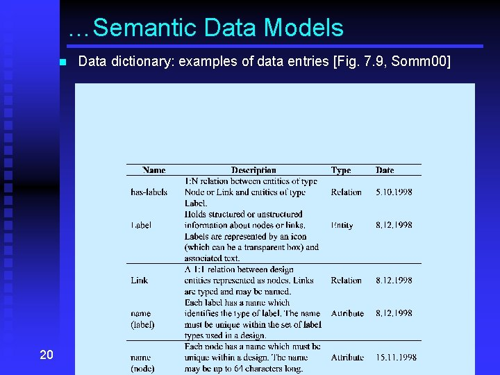…Semantic Data Models n 20 Data dictionary: examples of data entries [Fig. 7. 9,