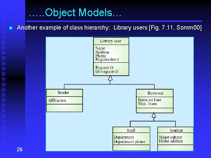 …. . Object Models… n Another example of class hierarchy: Library users [Fig. 7.