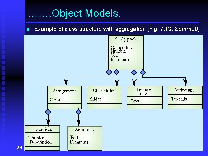 ……. Object Models. n 28 Example of class structure with aggregation [Fig. 7. 13,