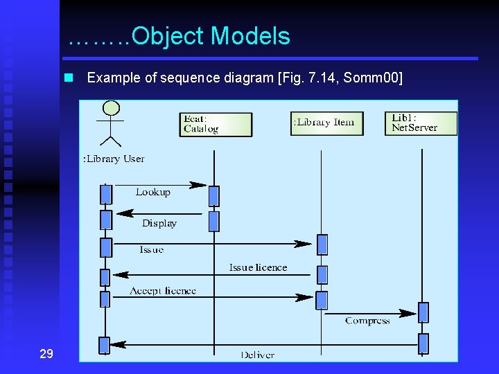 ……. . Object Models n Example of sequence diagram [Fig. 7. 14, Somm 00]