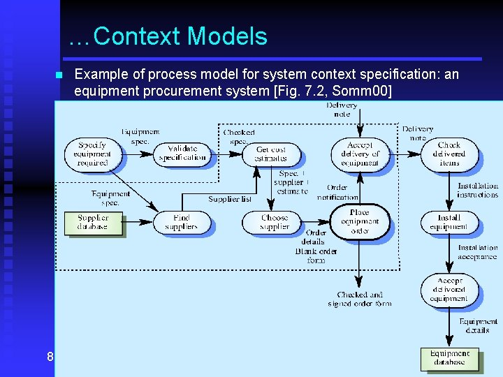…Context Models n 8 Example of process model for system context specification: an equipment