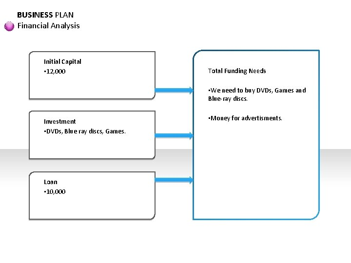 BUSINESS PLAN Financial Analysis Initial Capital • 12, 000 Total Funding Needs • We