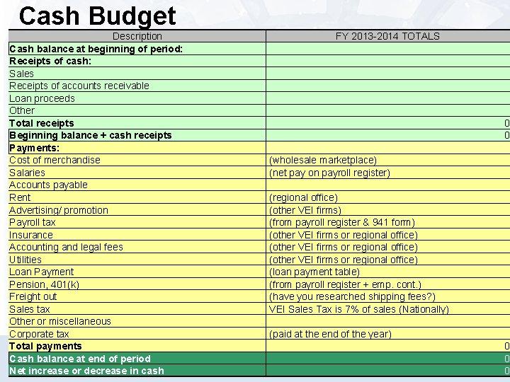 Cash Budget Description Cash balance at beginning of period: Receipts of cash: Sales Receipts