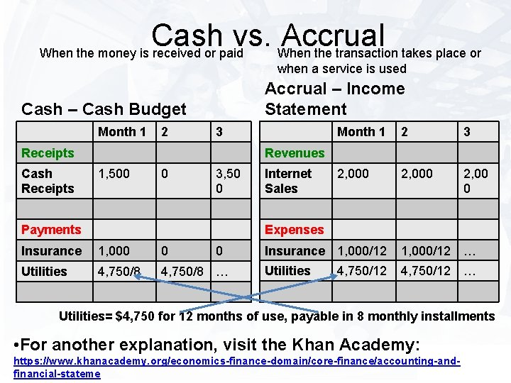 Cash vs. Accrual When the money is received or paid When the transaction takes