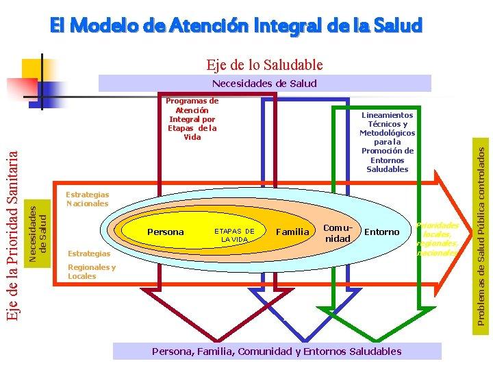 El Modelo de Atención Integral de la Salud Eje de lo Saludable Necesidades de