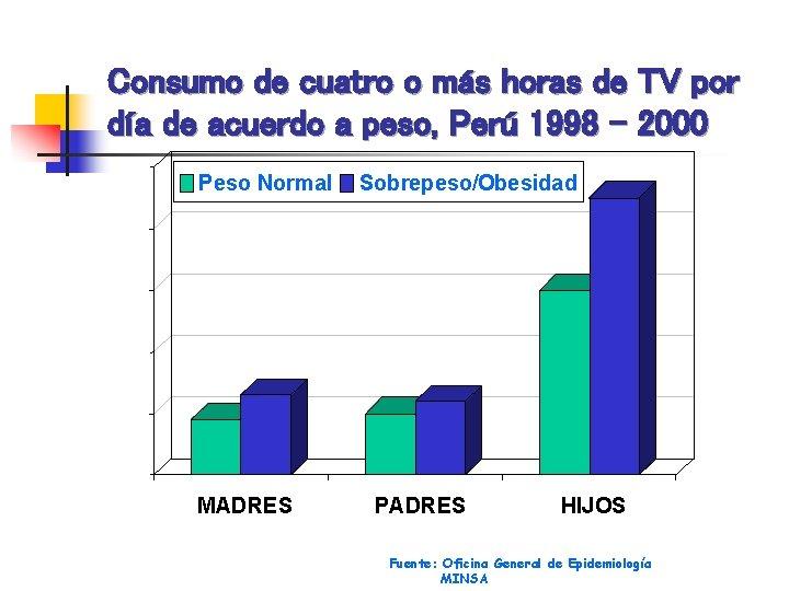 Consumo de cuatro o más horas de TV por día de acuerdo a peso,