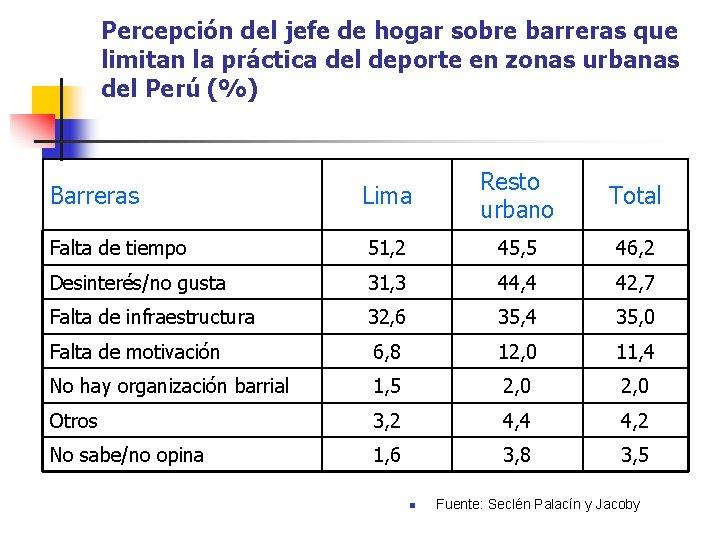 Percepción del jefe de hogar sobre barreras que limitan la práctica del deporte en