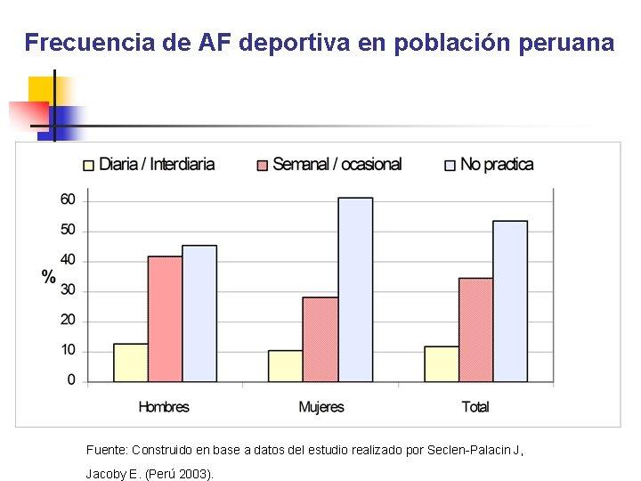 Frecuencia de AF deportiva en población peruana Fuente: Construido en base a datos del