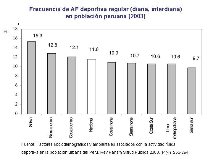 Frecuencia de AF deportiva regular (diaria, interdiaria) en población peruana (2003) Fuente: Factores sociodemográficos