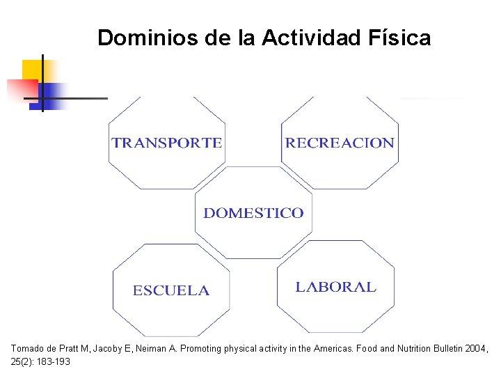 Dominios de la Actividad Física Tomado de Pratt M, Jacoby E, Neiman A. Promoting