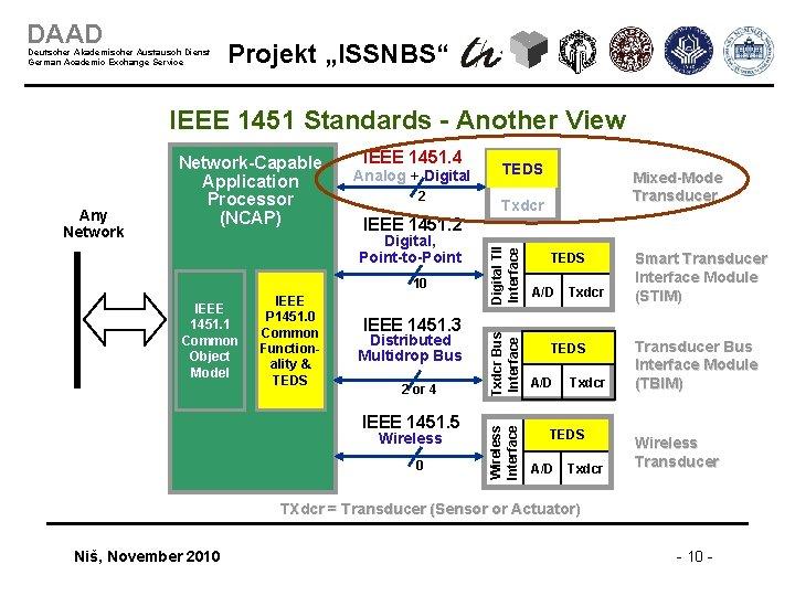 """DAAD Deutscher Akademischer Austausch Dienst German Academic Exchange Service Projekt """"ISSNBS"""" IEEE 1451 Standards"""