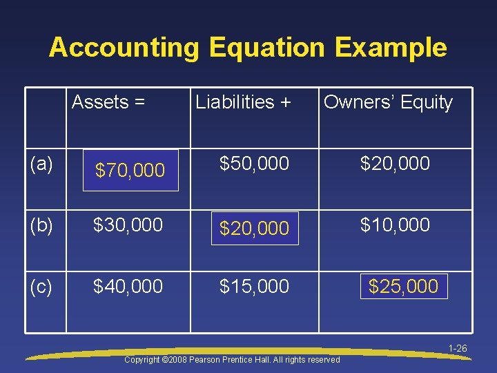 Accounting Equation Example Assets = Liabilities + Owners' Equity (a) $70, 000 $50, 000