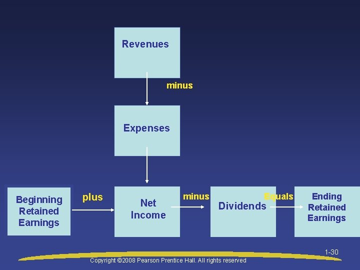 Revenues minus Expenses Beginning Retained Earnings plus Net Income minus Equals Dividends Ending Retained