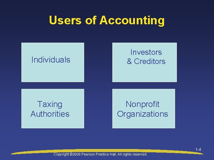 Users of Accounting Individuals Taxing Authorities Investors & Creditors Nonprofit Organizations 1 -4 Copyright