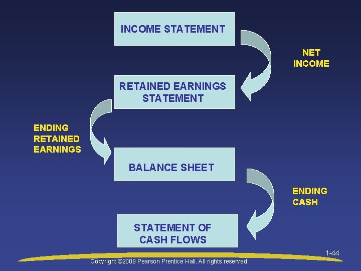 INCOME STATEMENT NET INCOME RETAINED EARNINGS STATEMENT ENDING RETAINED EARNINGS BALANCE SHEET ENDING CASH