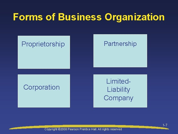 Forms of Business Organization Proprietorship Partnership Corporation Limited. Liability Company 1 -7 Copyright ©