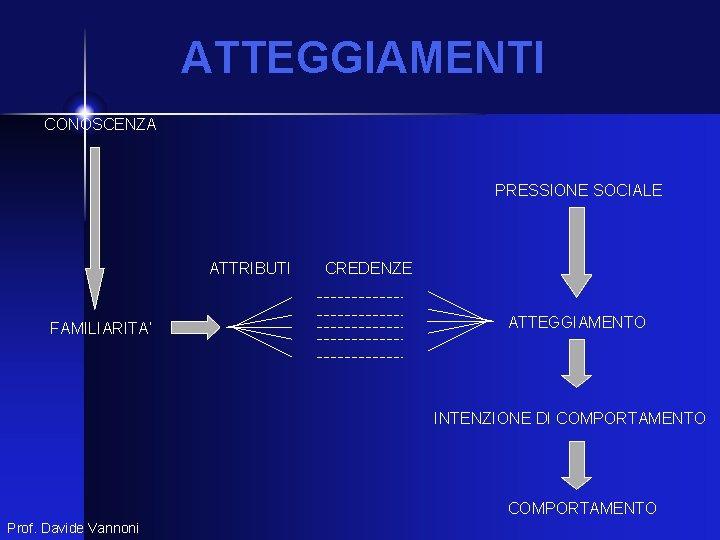 ATTEGGIAMENTI CONOSCENZA PRESSIONE SOCIALE ATTRIBUTI FAMILIARITA' CREDENZE ATTEGGIAMENTO INTENZIONE DI COMPORTAMENTO Prof. Davide Vannoni