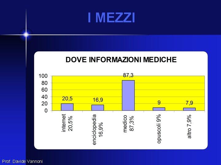 I MEZZI Prof. Davide Vannoni