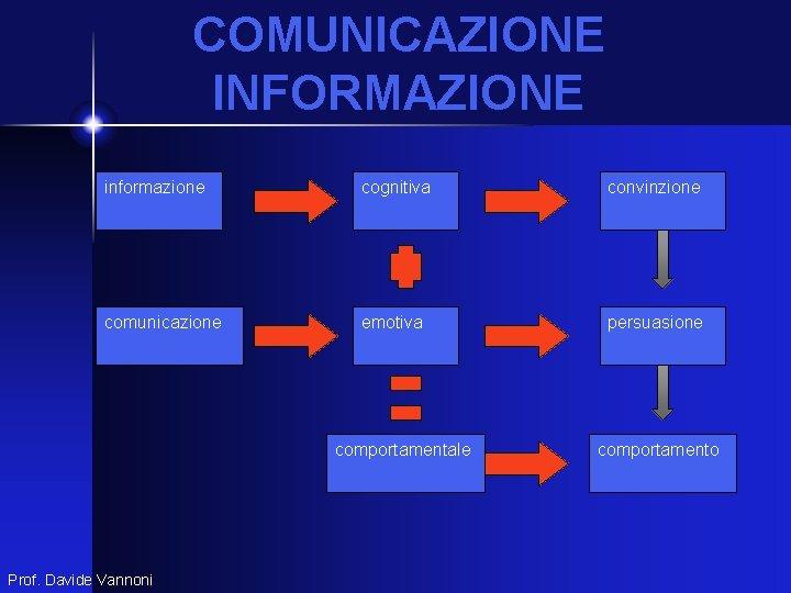 COMUNICAZIONE INFORMAZIONE informazione cognitiva convinzione comunicazione emotiva persuasione comportamentale Prof. Davide Vannoni comportamento