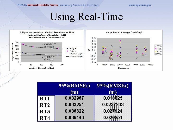 Using Real-Time RT 1 RT 2 RT 3 RT 4 95%(RMSEr) (m) 95%(RMSEz) (m)