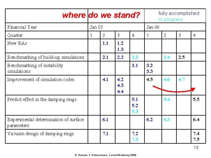where do we stand? Financial Year Jan 05 Quarter 1 Jan 06 2 3