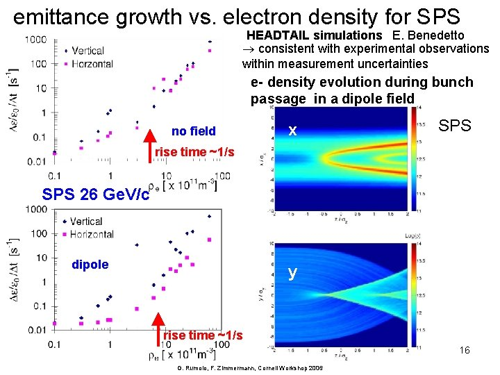 emittance growth vs. electron density for SPS HEADTAIL simulations E. Benedetto consistent with experimental