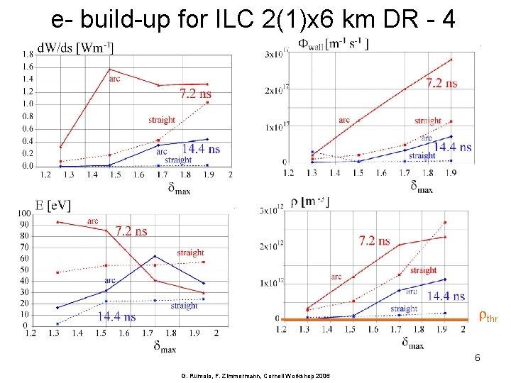 e- build-up for ILC 2(1)x 6 km DR - 4 rthr 6 G. Rumolo,