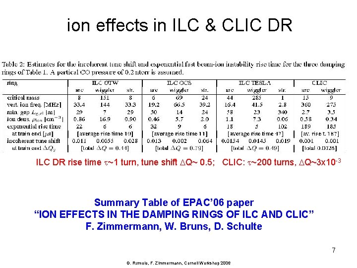 ion effects in ILC & CLIC DR ILC DR rise time t~1 turn, tune