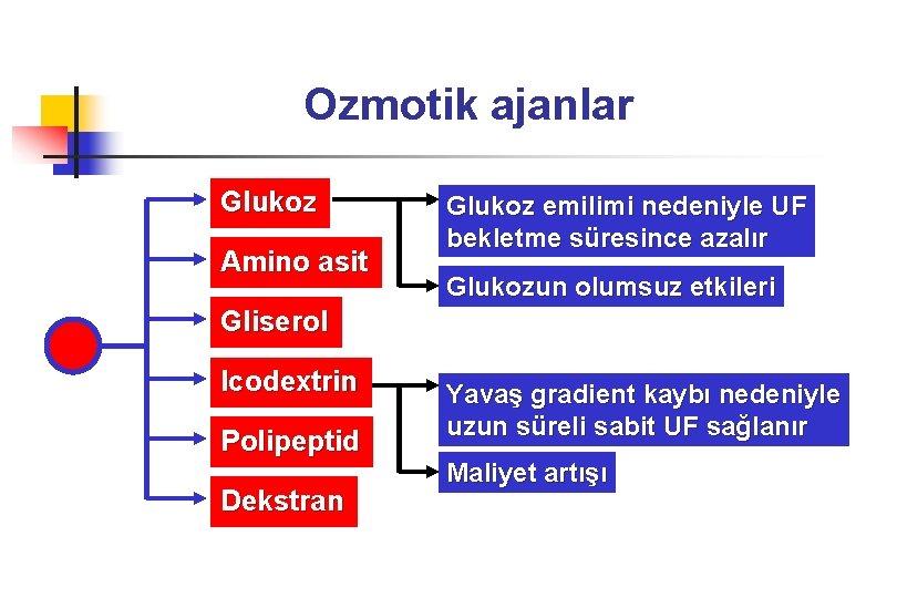 Ozmotik ajanlar Glukoz Amino asit Glukoz emilimi nedeniyle UF bekletme süresince azalır Glukozun olumsuz