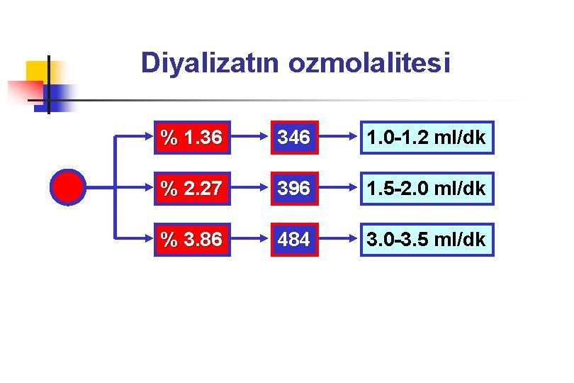 Diyalizatın ozmolalitesi % 1. 36 346 1. 0 -1. 2 ml/dk % 2. 27