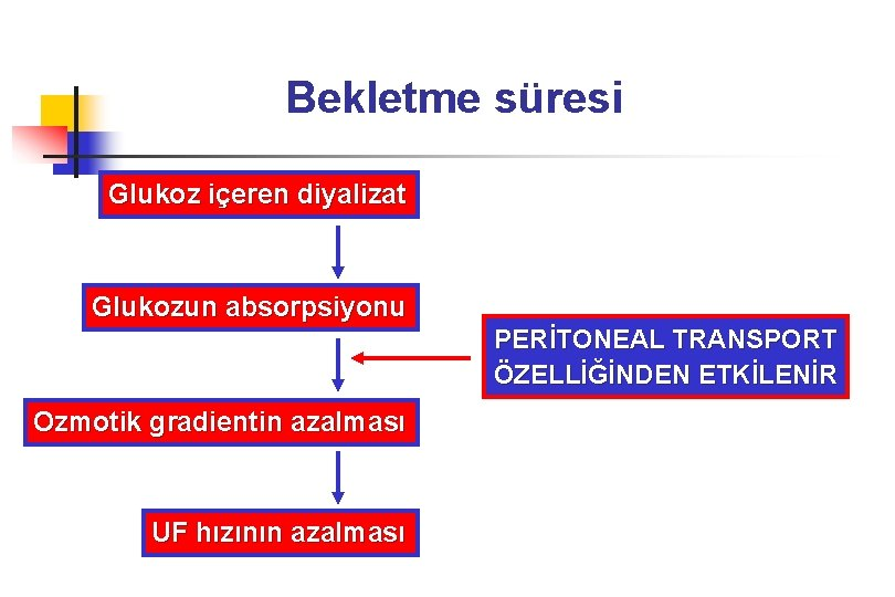 Bekletme süresi Glukoz içeren diyalizat Glukozun absorpsiyonu PERİTONEAL TRANSPORT ÖZELLİĞİNDEN ETKİLENİR Ozmotik gradientin azalması