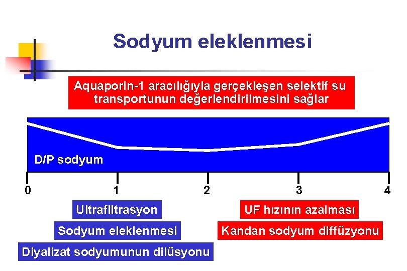 Sodyum eleklenmesi Aquaporin-1 aracılığıyla gerçekleşen selektif su transportunun değerlendirilmesini sağlar D/P sodyum 0 1