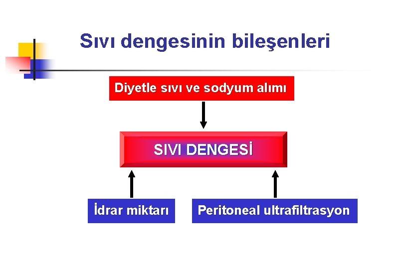 Sıvı dengesinin bileşenleri Diyetle sıvı ve sodyum alımı SIVI DENGESİ İdrar miktarı Peritoneal ultrafiltrasyon
