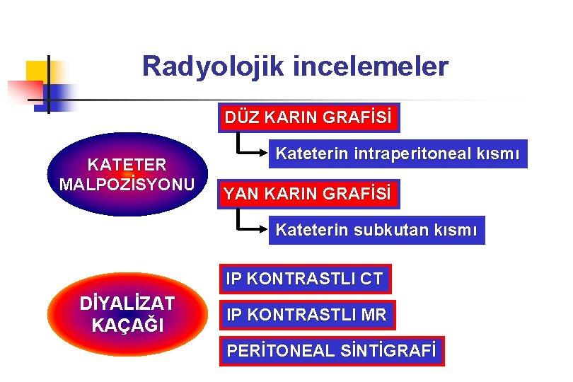Radyolojik incelemeler DÜZ KARIN GRAFİSİ KATETER MALPOZİSYONU Kateterin intraperitoneal kısmı YAN KARIN GRAFİSİ Kateterin