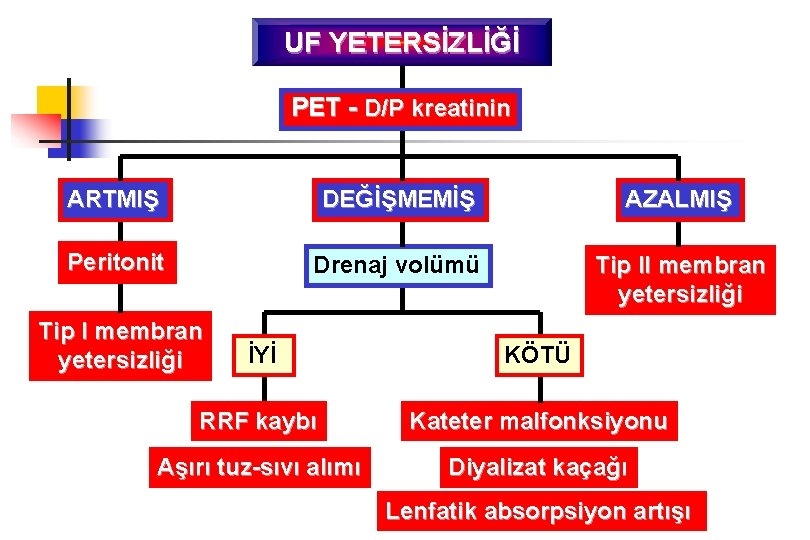 UF YETERSİZLİĞİ PET - D/P kreatinin ARTMIŞ DEĞİŞMEMİŞ AZALMIŞ Peritonit Drenaj volümü Tip II