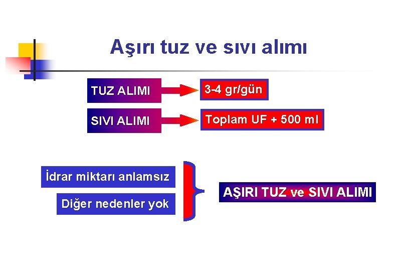 Aşırı tuz ve sıvı alımı TUZ ALIMI 3 -4 gr/gün SIVI ALIMI Toplam UF