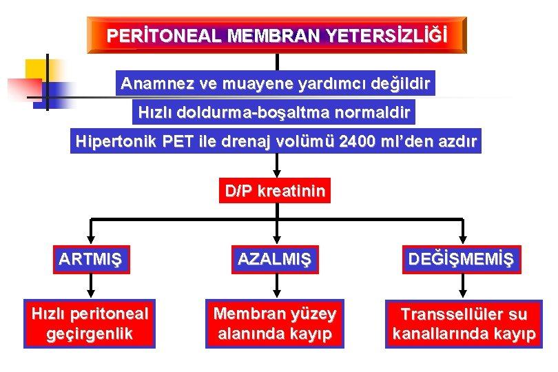 PERİTONEAL MEMBRAN YETERSİZLİĞİ Anamnez ve muayene yardımcı değildir Hızlı doldurma-boşaltma normaldir Hipertonik PET ile