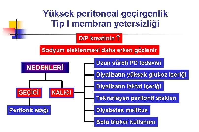 Yüksek peritoneal geçirgenlik Tip I membran yetersizliği D/P kreatinin Sodyum eleklenmesi daha erken gözlenir
