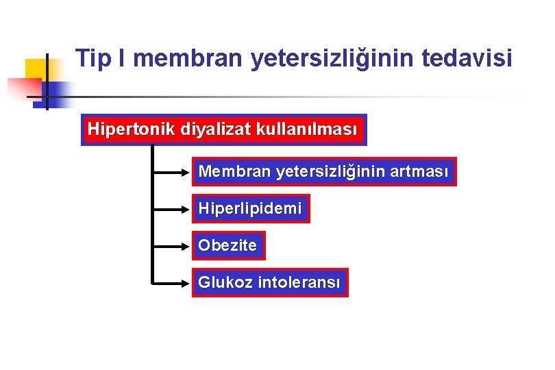 Tip I membran yetersizliğinin tedavisi Hipertonik diyalizat kullanılması Membran yetersizliğinin artması Hiperlipidemi Obezite Glukoz