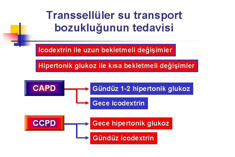Transsellüler su transport bozukluğunun tedavisi Icodextrin ile uzun bekletmeli değişimler Hipertonik glukoz ile kısa