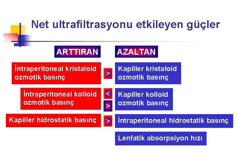 Net ultrafiltrasyonu etkileyen güçler ARTTIRAN İntraperitoneal kristaloid ozmotik basınç İntraperitoneal kolloid ozmotik basınç Kapiller