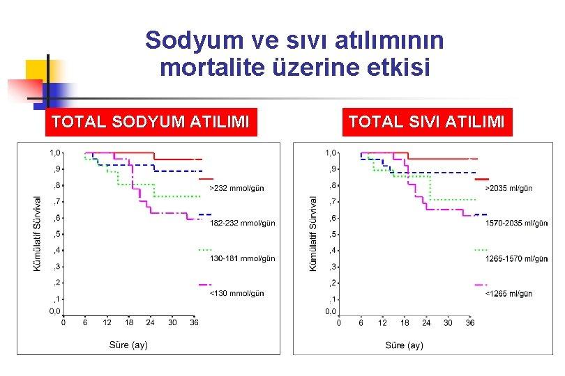 Sodyum ve sıvı atılımının mortalite üzerine etkisi TOTAL SODYUM ATILIMI TOTAL SIVI ATILIMI