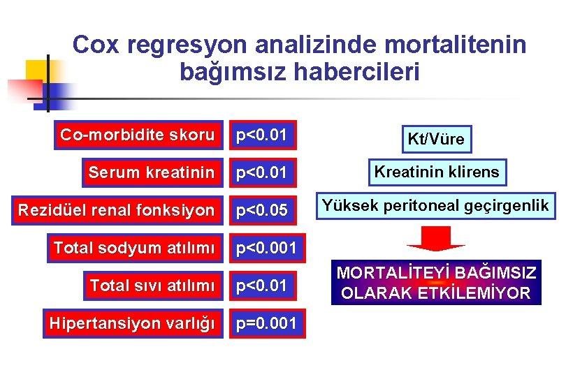 Cox regresyon analizinde mortalitenin bağımsız habercileri Co-morbidite skoru p<0. 01 Kt/Vüre Serum kreatinin p<0.