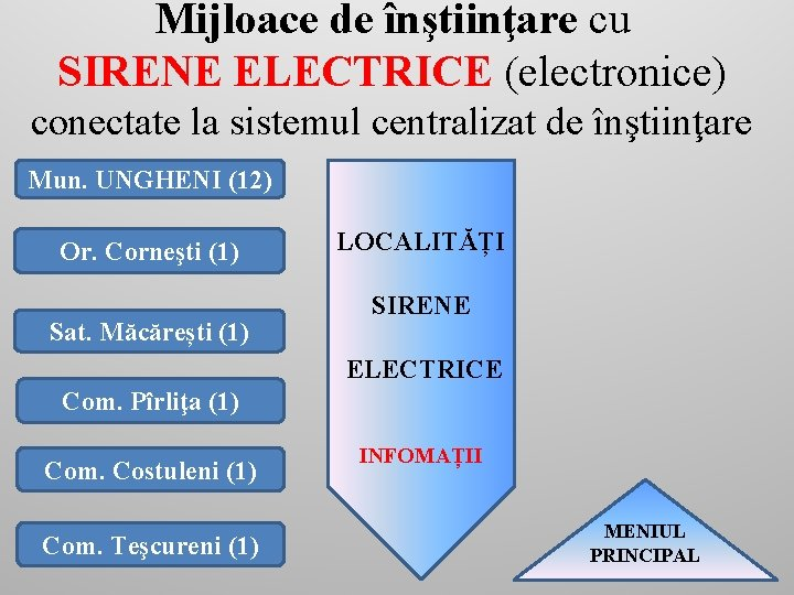 Mijloace de înştiinţare cu SIRENE ELECTRICE (electronice) conectate la sistemul centralizat de înştiinţare Mun.